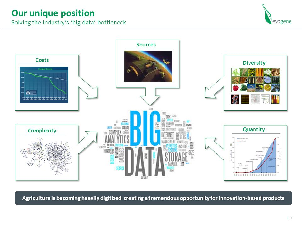 Our unique position Solving the industry's 'big data' bottleneck Costs Sources Diversity Quantity Complexity Agriculture is becoming heavily digitized creating a tremendous opportunity for innovation-based products 7