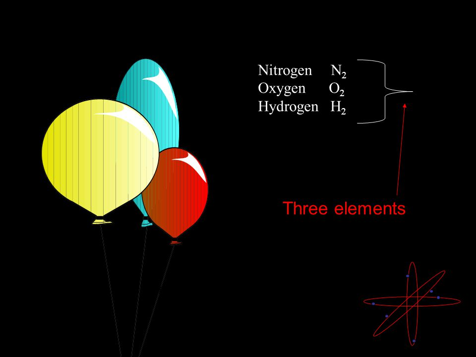 Nitrogen N 2 Oxygen O 2 Hydrogen H 2 Elements often react with other elements, … Three elements