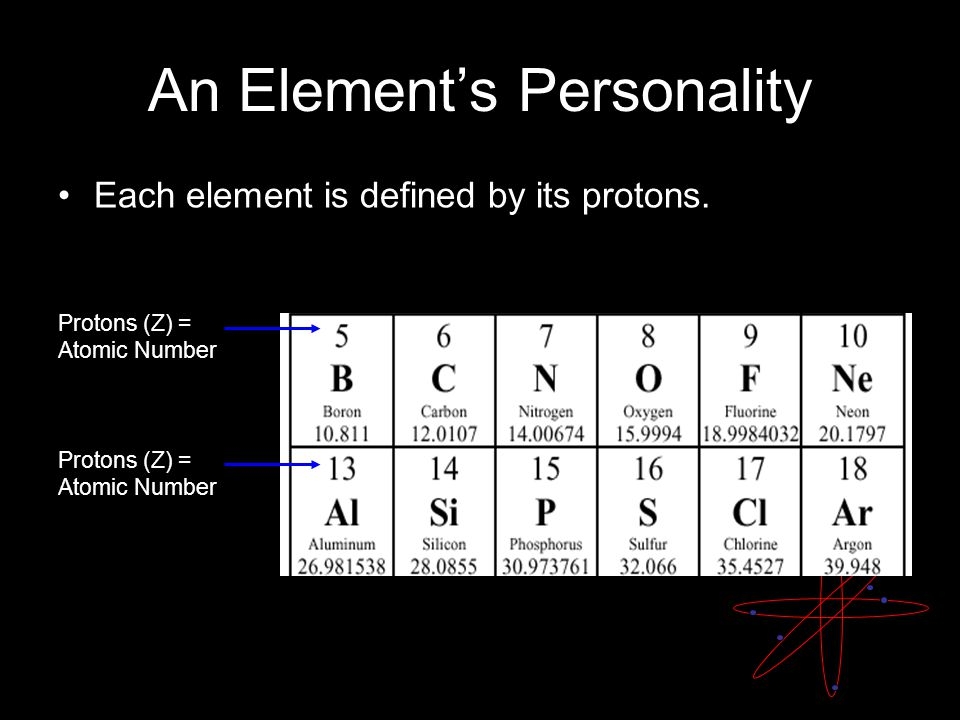 An Element's Personality Each element is defined by its protons. Protons (Z) = Atomic Number