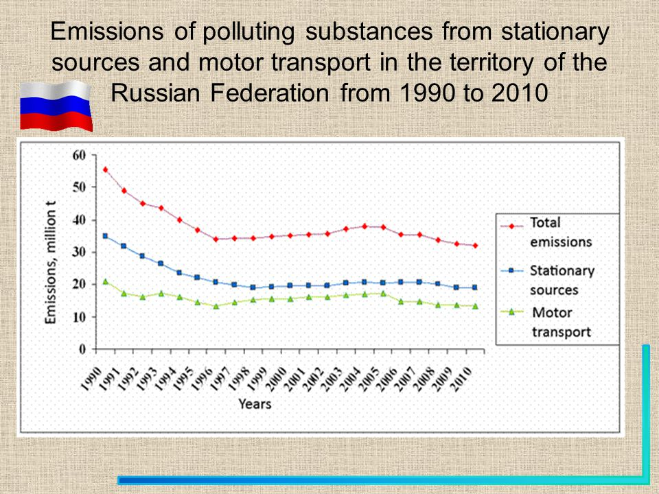 Emissions of polluting substances from stationary sources and motor transport in the territory of the Russian Federation from 1990 to 2010