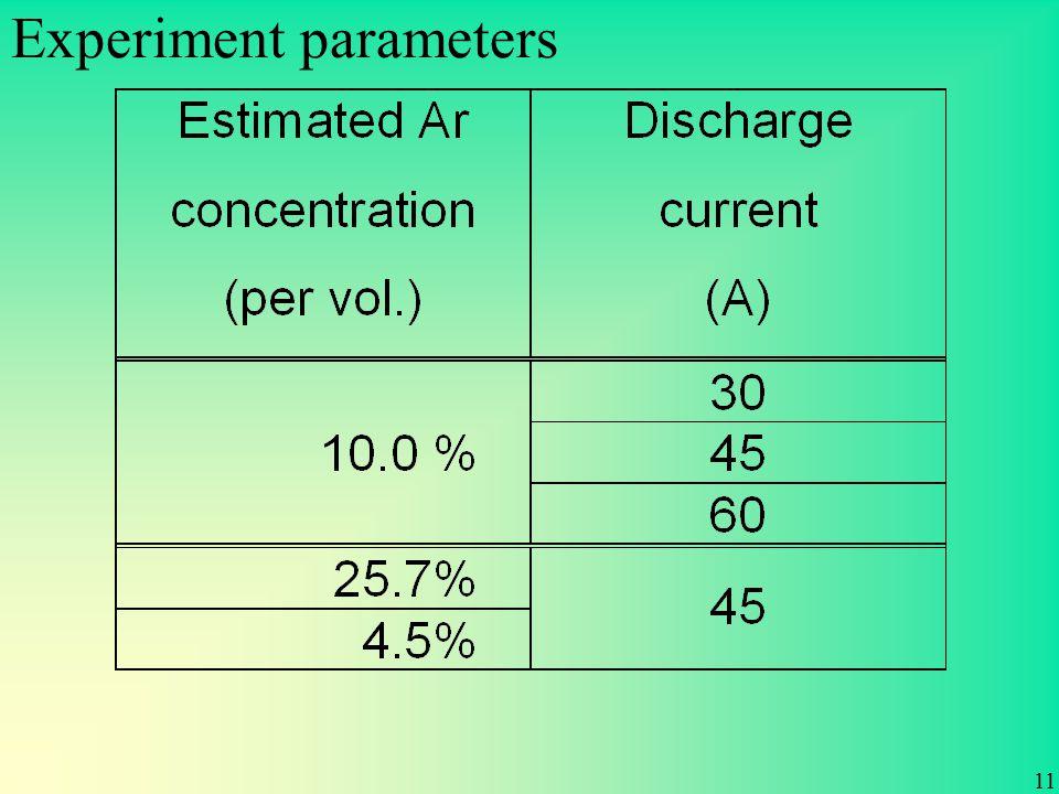 Experiment parameters 11