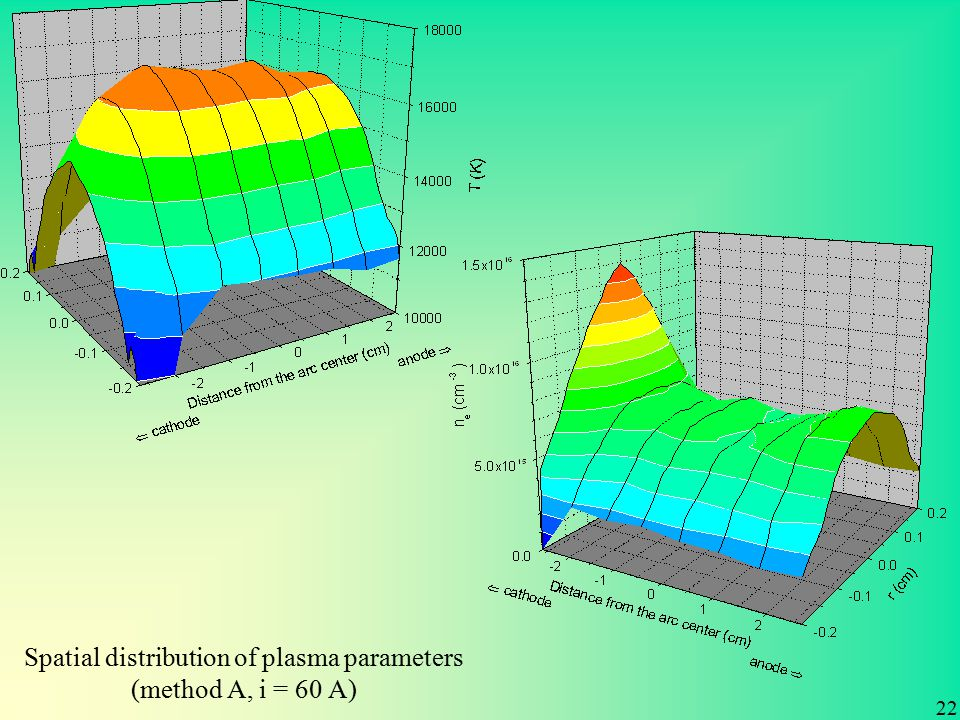 Spatial distribution of plasma parameters (method A, i = 60 A) 22