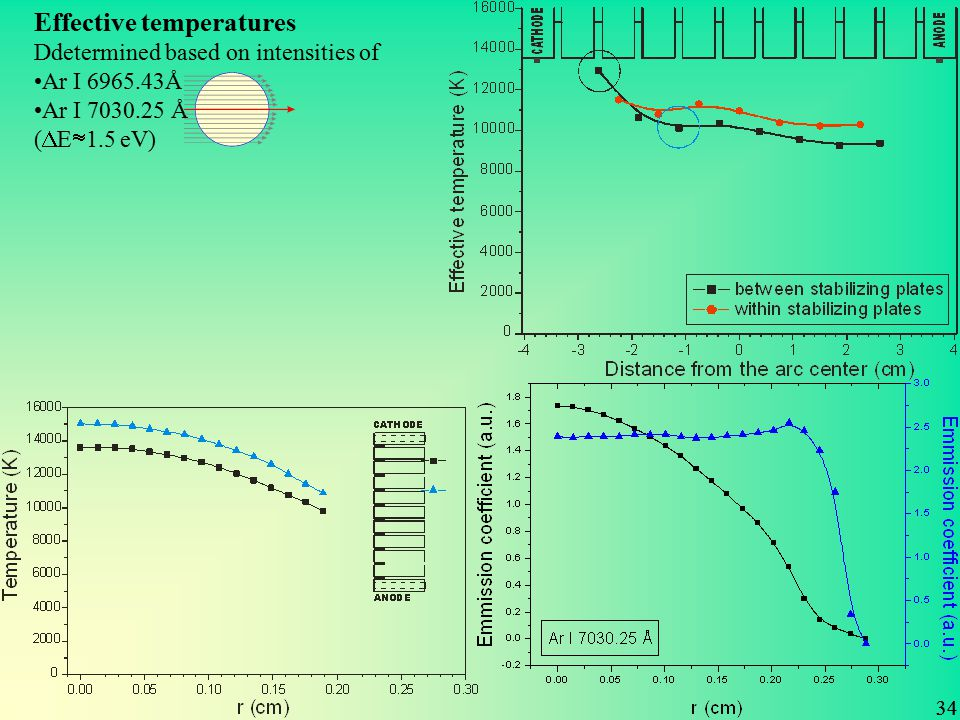 Effective temperatuers Effective temperatures Ddetermined based on intensities of Ar I 6965.43Å Ar I 7030.25 Å (  E  1.5 eV) 34