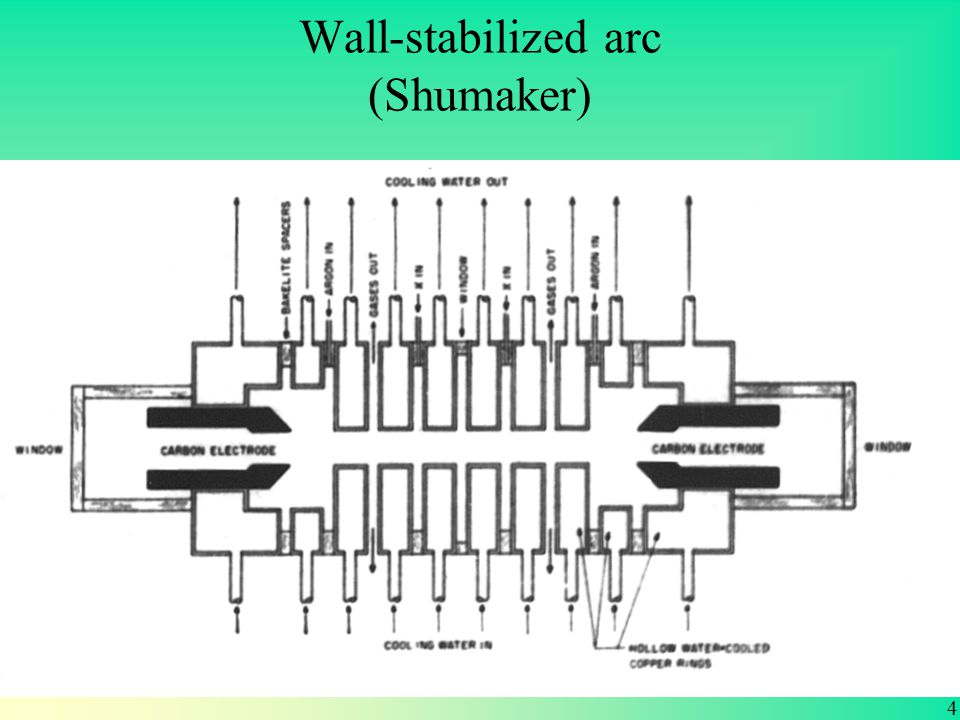 Wall-stabilized arc (Shumaker) 4