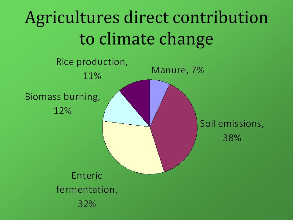 Agricultures direct contribution to climate change