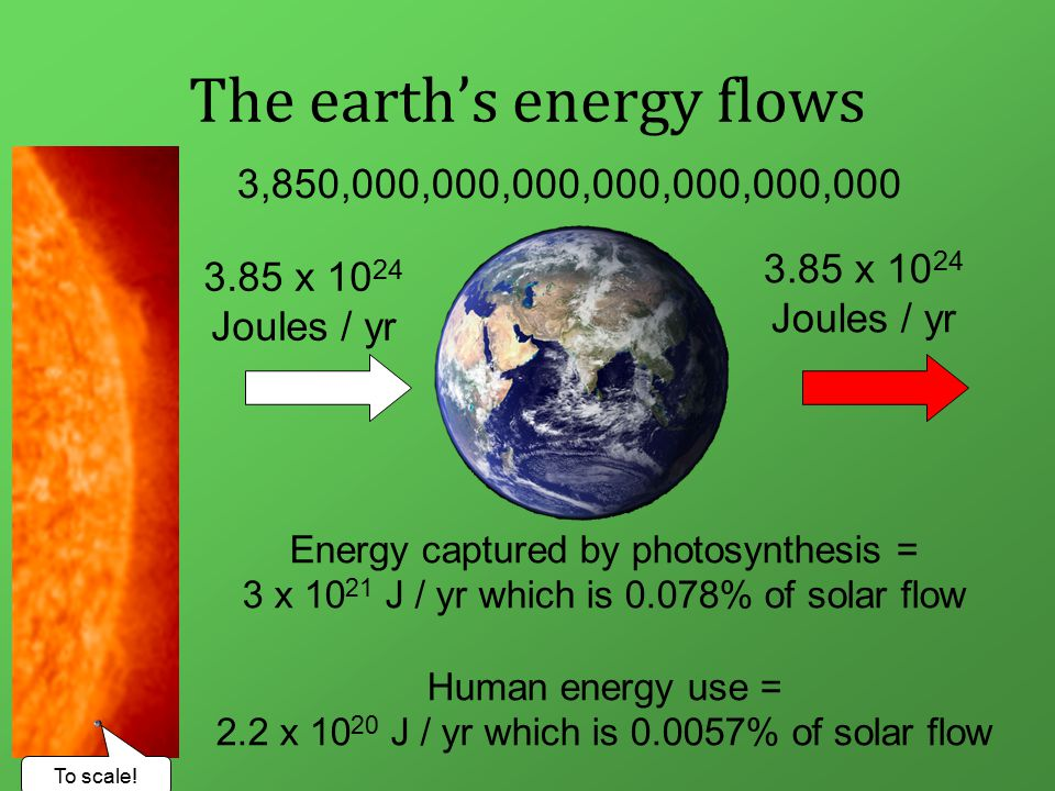 Not all energy is equal There is no shortage of energy - the sun will continue to shine for billions of years Therefore there will be no shortage of sun derived energy, i.e., solar, wind, hydro, etc., Fossil fuels are clearly finite, over a period of decades to centuries (depending on type) Fossil fuels are the key driver of climate change We therefore must stop using fossil fuels, but even if we don't they will run out in human time scales