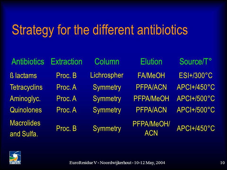 EuroResidue V - Noordwijkerhout - 10-12 May, 200410 Strategy for the different antibiotics AntibioticsExtractionColumnElutionSource/T° ß lactamsProc.