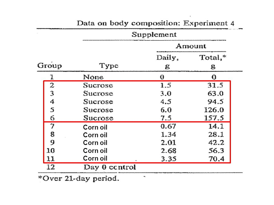4 Corn oil