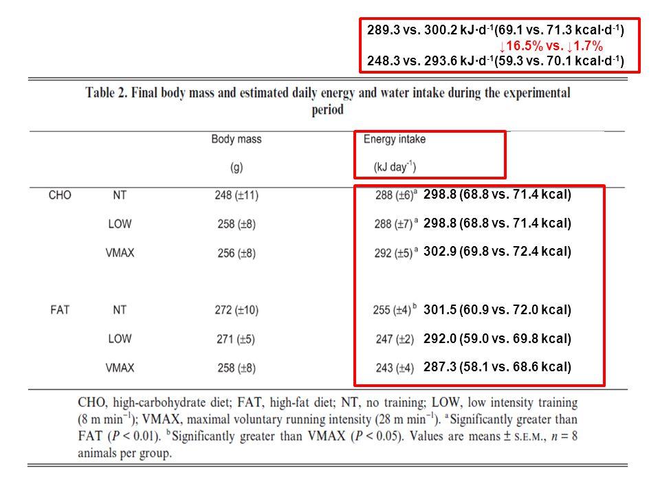 298.8 (68.8 vs. 71.4 kcal) 302.9 (69.8 vs. 72.4 kcal) 301.5 (60.9 vs.