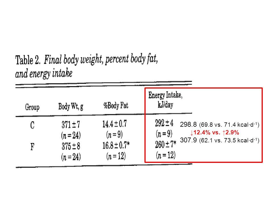 298.8 (69.8 vs. 71.4 kcal∙d -1 ) ↓12.4% vs. ↑2.9% 307.9 (62.1 vs. 73.5 kcal∙d -1 )