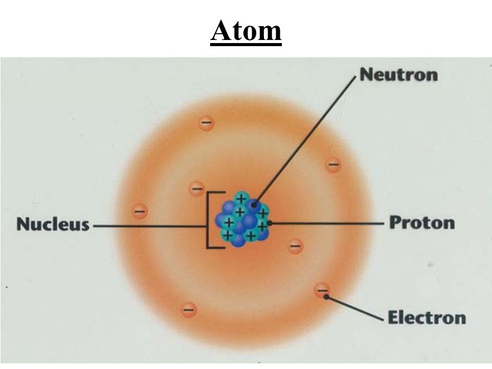 History of Atomic Theory Dalton – (atomic model) Theory that substances were made of atoms, small, hard, dense spheres that could not be created, destroyed, or altered.