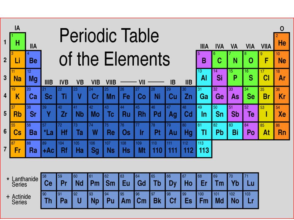 Periodic Table Element name Atomic number Symbol State of matter Atomic mass Hydrogen 1 H 1.008