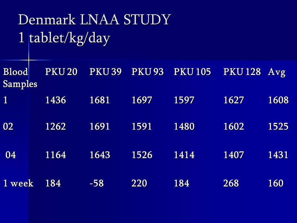 Denmark LNAA STUDY 1 tablet/kg/day Blood Samples PKU 20 PKU 39 PKU 93 PKU 105 PKU 128 Avg 1143616811697159716271608 02126216911591148016021525 04 04116416431526141414071431 1 week 184-58220184268160