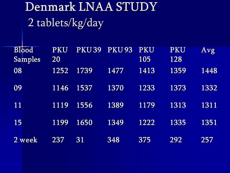 Denmark LNAA STUDY 2 tablets/kg/day Blood Samples PKU 20 PKU 39 PKU 93 PKU 105 PKU 128 Avg 08125217391477141313591448 09114615371370123313731332 11111915561389117913131311 15119916501349122213351351 2 week 23731348375292257