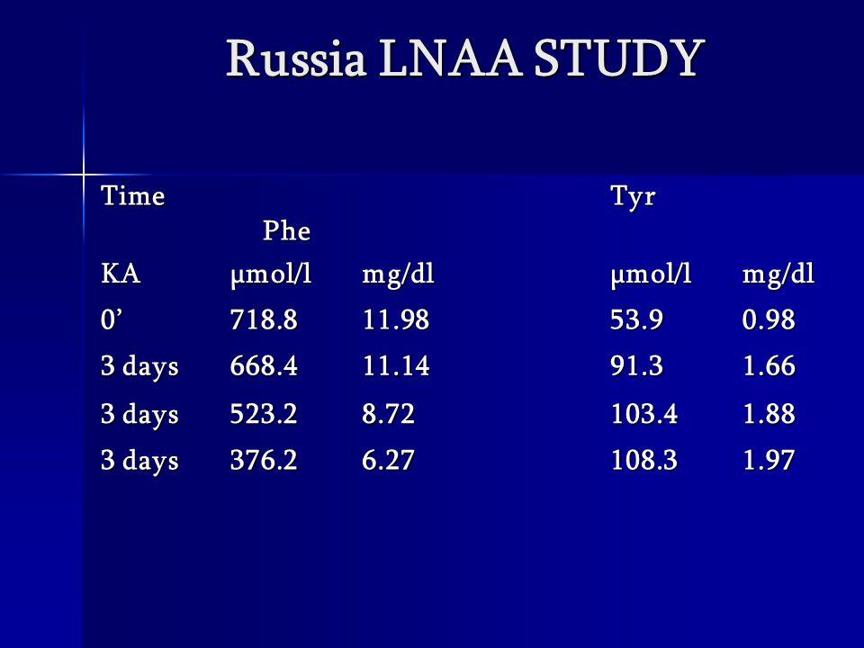 Time Phe PheTyr KAµmol/lmg/dlµmol/lmg/dl 0'718.811.9853.90.98 3 days 668.411.1491.31.66 523.28.72103.41.88 376.26.27108.31.97 Russia LNAA STUDY