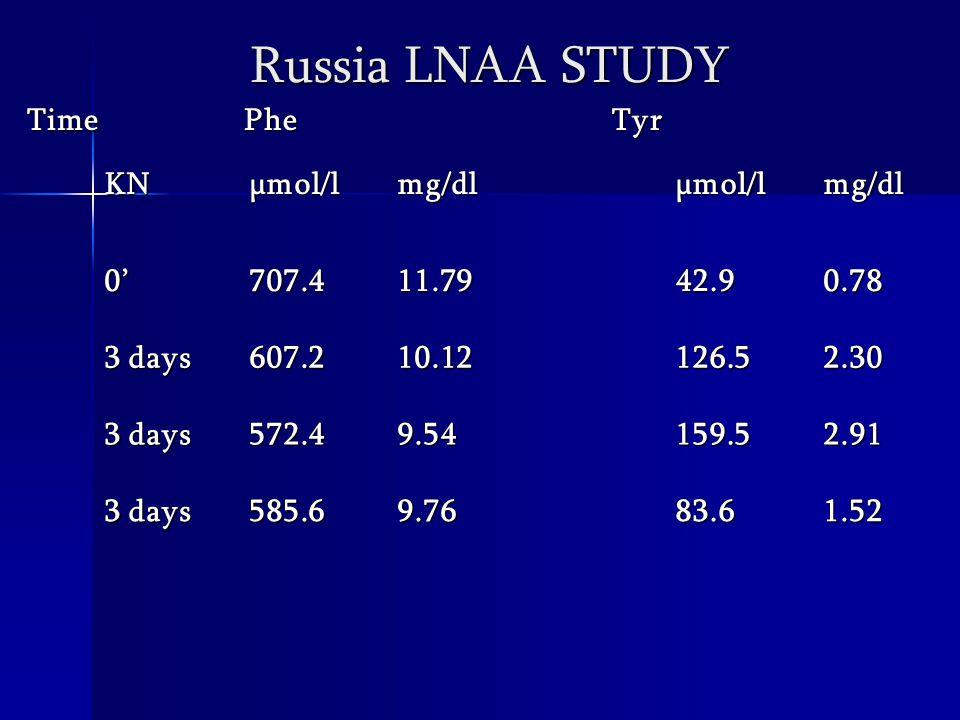 Time Time Phe PheTyr KNµmol/lmg/dlµmol/lmg/dl0'707.411.7942.90.78 3 days 607.210.12126.52.30 572.49.54159.52.91 585.69.7683.61.52 Russia LNAA STUDY