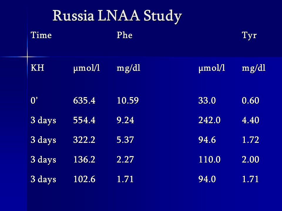 Russia LNAA Study TimePheTyr KHµmol/lmg/dlµmol/lmg/dl 0'635.410.5933.00.60 3 days 554.49.24242.04.40 322.25.3794.61.72 136.22.27110.02.00 102.61.7194.01.71