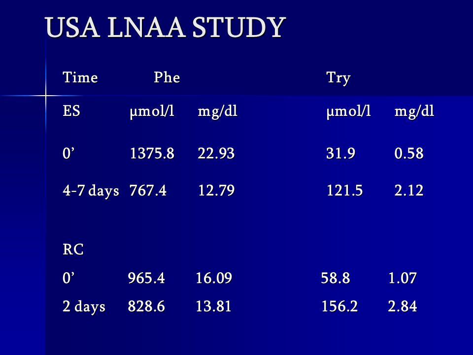 USA LNAA STUDY Time Phe PheTry ESµmol/lmg/dlµmol/lmg/dl 0'1375.822.9331.90.58 4-7 days 767.412.79121.52.12 RC0'965.416.0958.81.07 2 days 828.613.81156.22.84