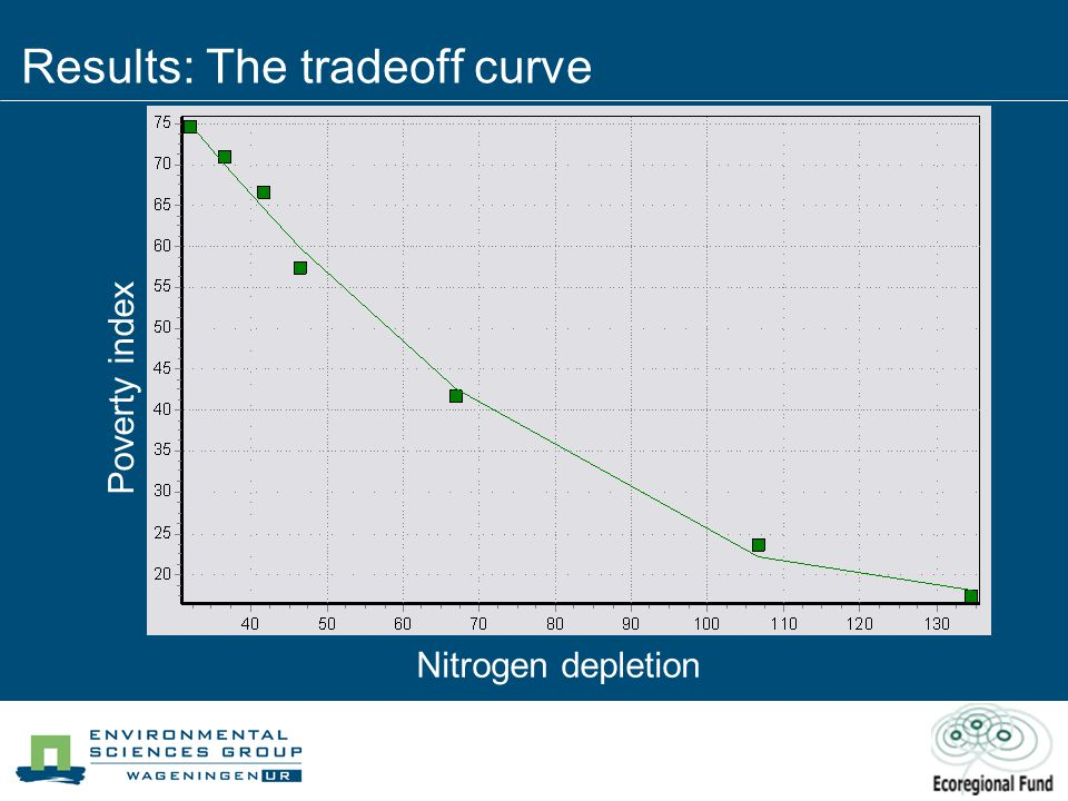 Results: The tradeoff curve Nitrogen depletion Poverty index