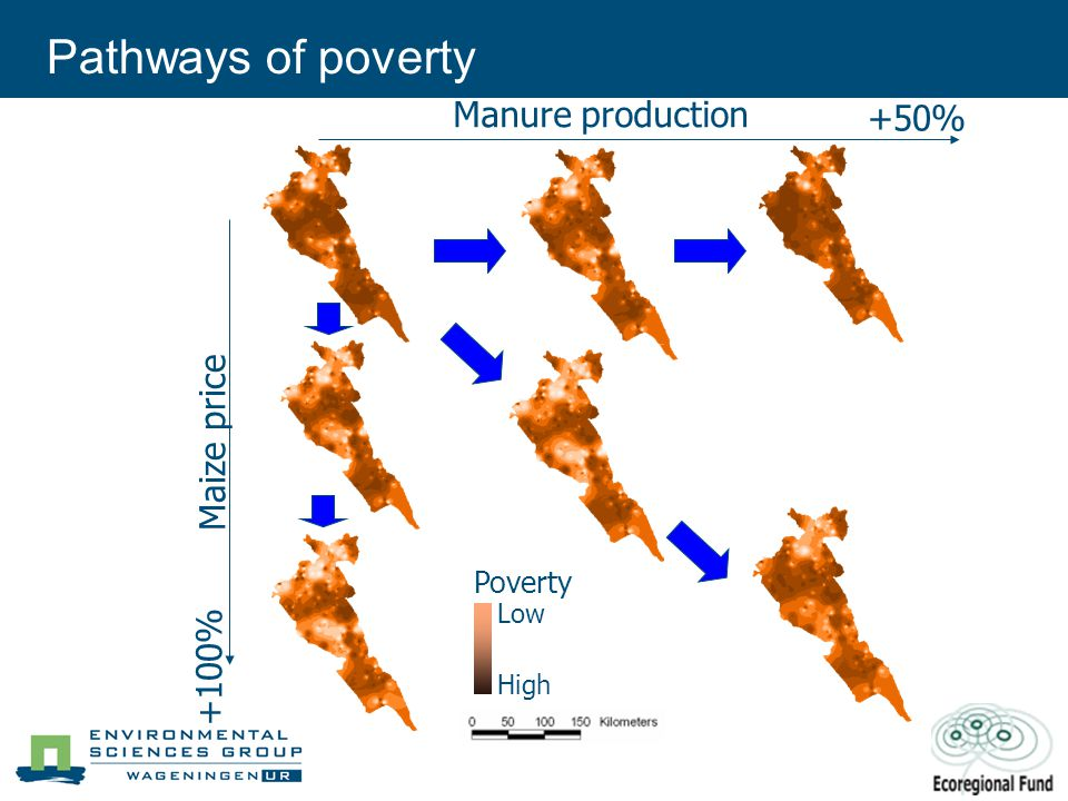 Pathways of poverty Manure production Maize price +100% +50% Low High Poverty