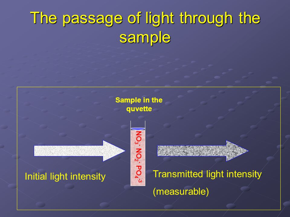 The passage of light through the sample Sample in the quvette Initial light intensity Transmitted light intensity (measurable) NO 3 - NO 2 - PO 4 -3