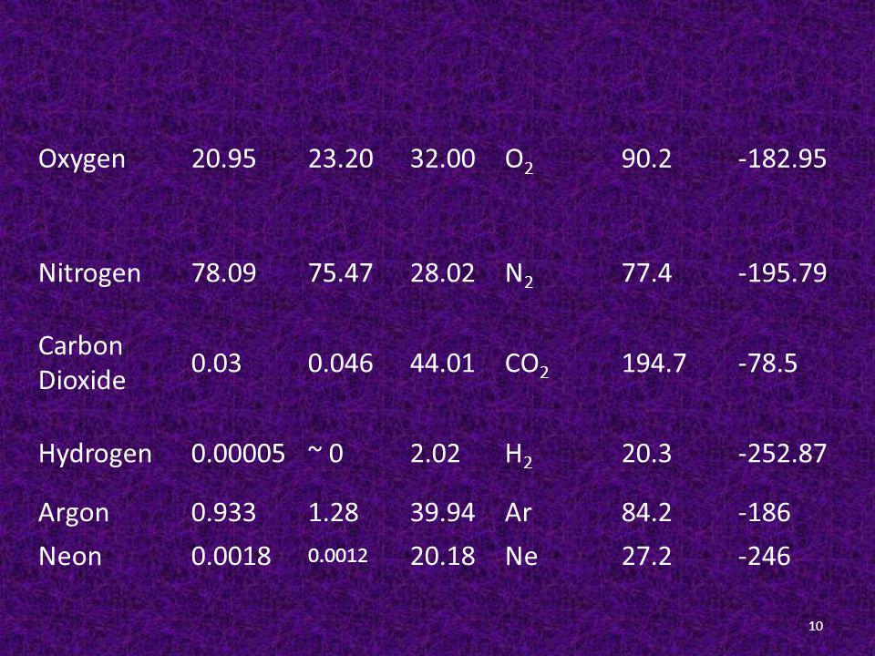 10 Oxygen20.9523.2032.00O2O2 90.2-182.95 Nitrogen78.0975.4728.02N2N2 77.4-195.79 Carbon Dioxide 0.030.04644.01CO 2 194.7-78.5 Hydrogen0.00005~ 02.02H2H2 20.3-252.87 Argon0.9331.2839.94Ar84.2-186 Neon0.0018 0.0012 20.18Ne27.2-246