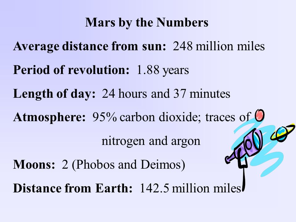 Mars by the Numbers Average distance from sun: 248 million miles Period of revolution: 1.88 years Length of day: 24 hours and 37 minutes Atmosphere: 95% carbon dioxide; traces of nitrogen and argon Moons: 2 (Phobos and Deimos) Distance from Earth: 142.5 million miles
