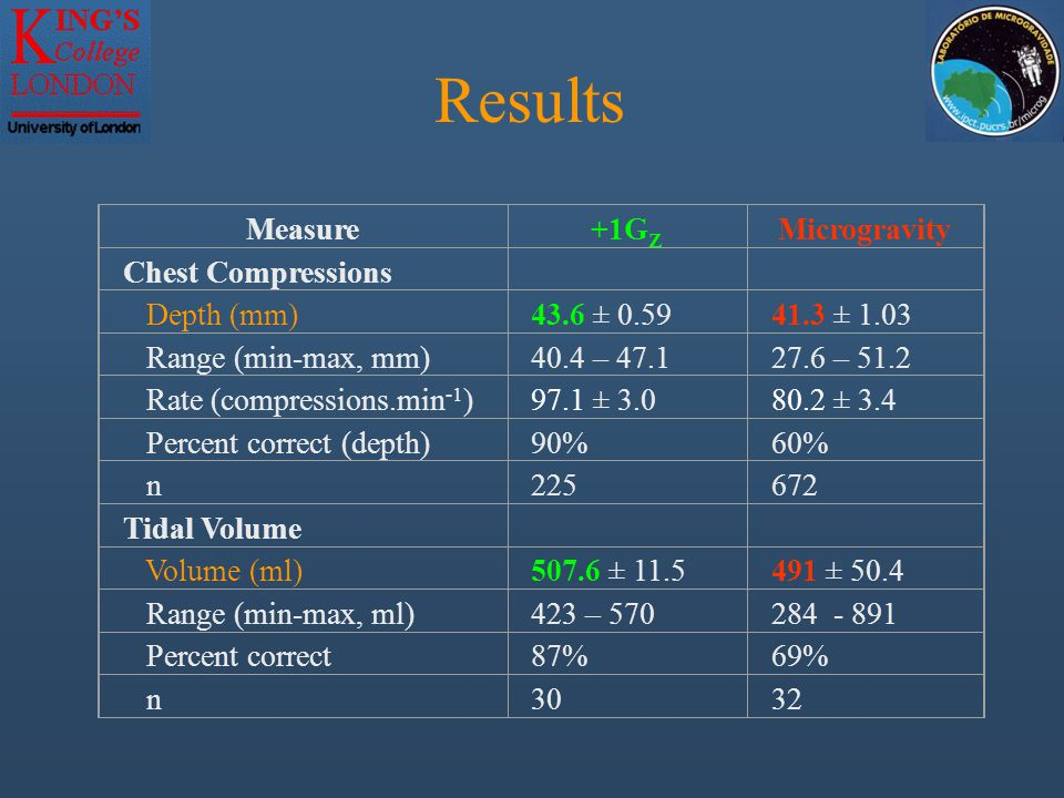Results Measure+1G Z Microgravity Chest Compressions Depth (mm)43.6 ± 0.5941.3 ± 1.03 Range (min-max, mm)40.4 – 47.127.6 – 51.2 Rate (compressions.min -1 )97.1 ± 3.080.2 ± 3.4 Percent correct (depth)90%60% n225672 Tidal Volume Volume (ml)507.6 ± 11.5491 ± 50.4 Range (min-max, ml)423 – 570284 - 891 Percent correct87%69% n3032