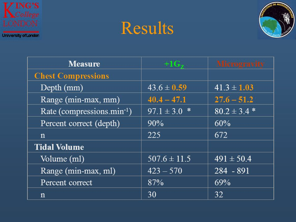 Results Measure+1G Z Microgravity Chest Compressions Depth (mm)43.6 ± 0.5941.3 ± 1.03 Range (min-max, mm)40.4 – 47.127.6 – 51.2 Rate (compressions.min -1 )97.1 ± 3.0 *80.2 ± 3.4 * Percent correct (depth)90%60% n225672 Tidal Volume Volume (ml)507.6 ± 11.5491 ± 50.4 Range (min-max, ml)423 – 570284 - 891 Percent correct87%69% n3032 * P < 0.05