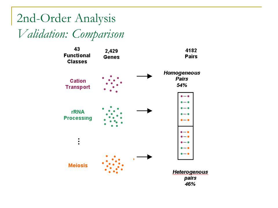 2nd-Order Analysis Validation: Comparison