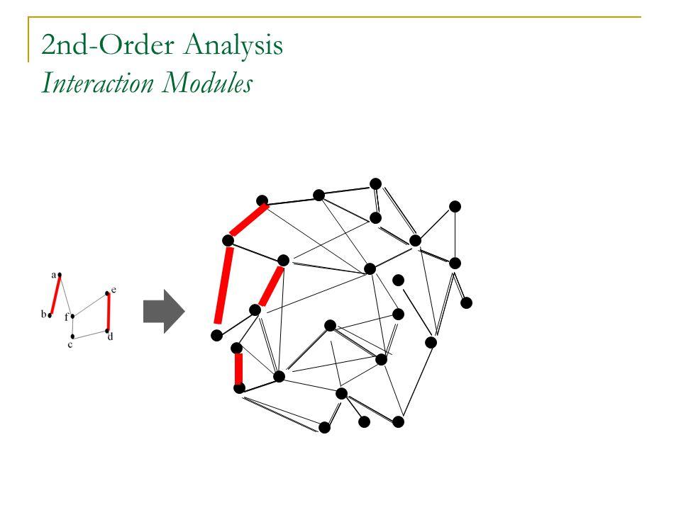 2nd-Order Analysis Interaction Modules