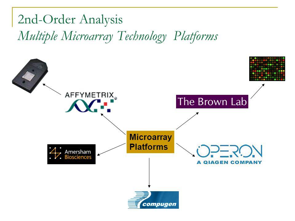 Microarray Platforms 2nd-Order Analysis Multiple Microarray Technology Platforms