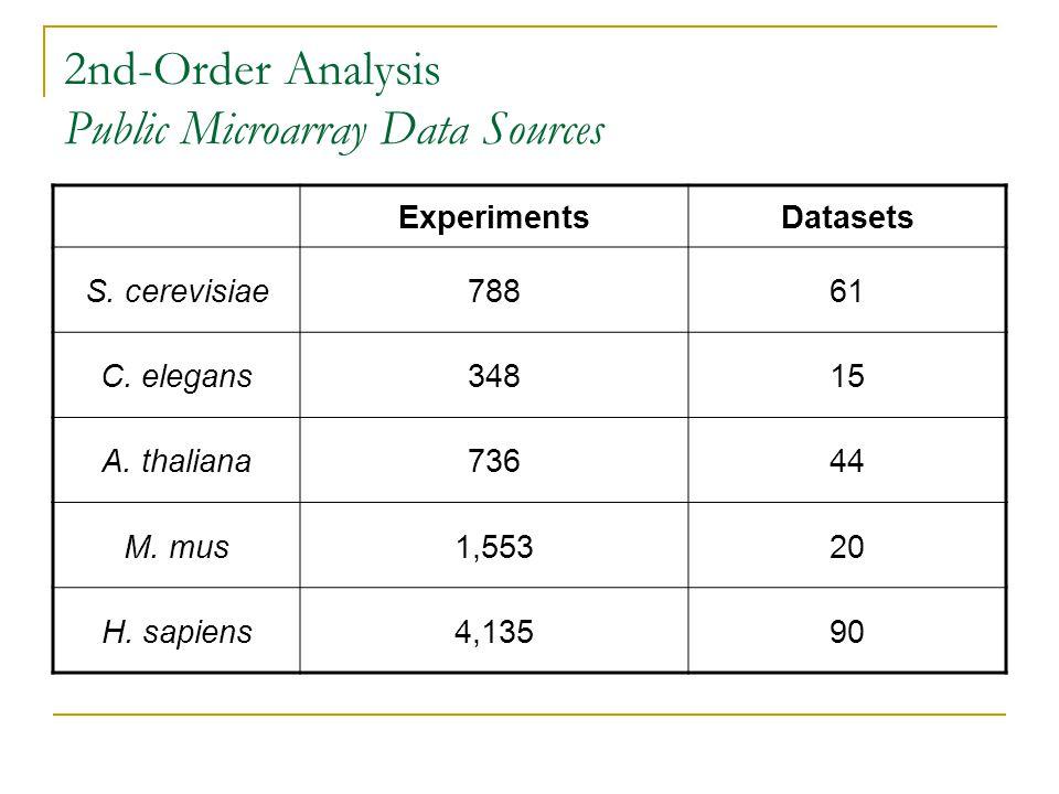 2nd-Order Analysis Public Microarray Data Sources ExperimentsDatasets S. cerevisiae78861 C. elegans34815 A. thaliana73644 M. mus1,55320 H. sapiens4,13