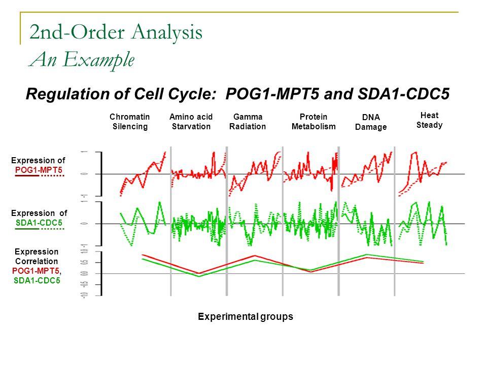 Chromatin Silencing Amino acid Starvation Gamma Radiation Protein Metabolism DNA Damage Heat Steady Expression of SDA1-CDC5 Expression Correlation POG