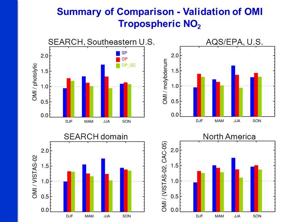 Summary of Comparison - Validation of OMI Tropospheric NO 2 SEARCH domainNorth America SEARCH, Southeastern U.S.AQS/EPA, U.S.