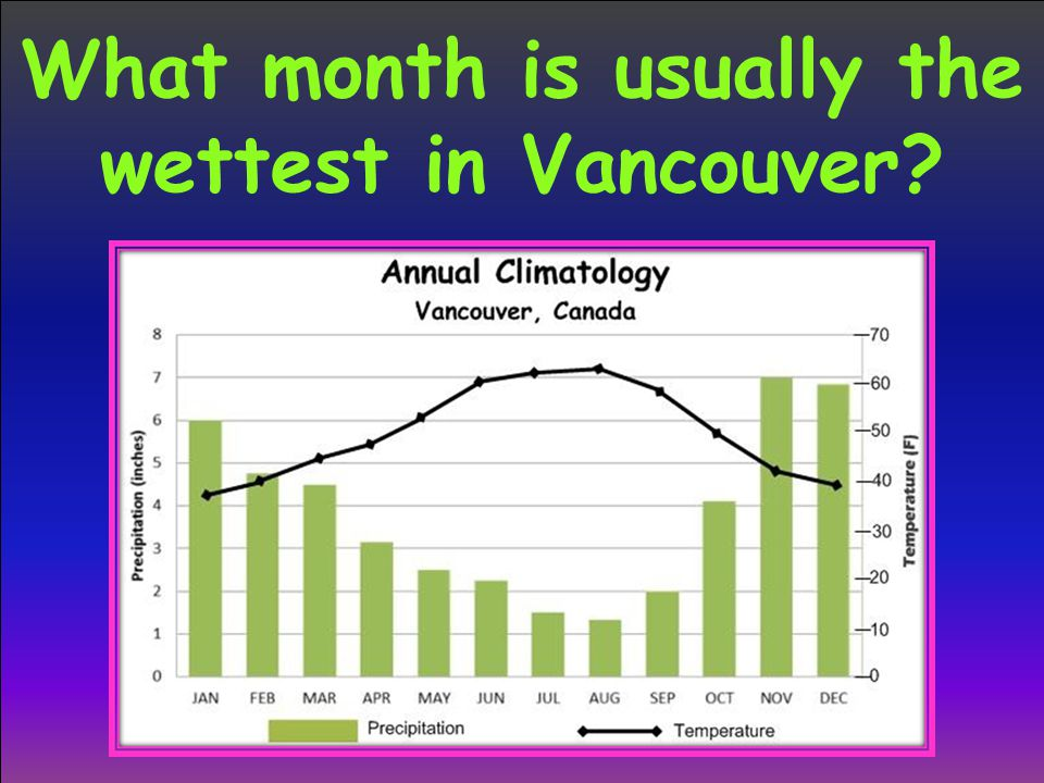What month is usually the wettest in Vancouver