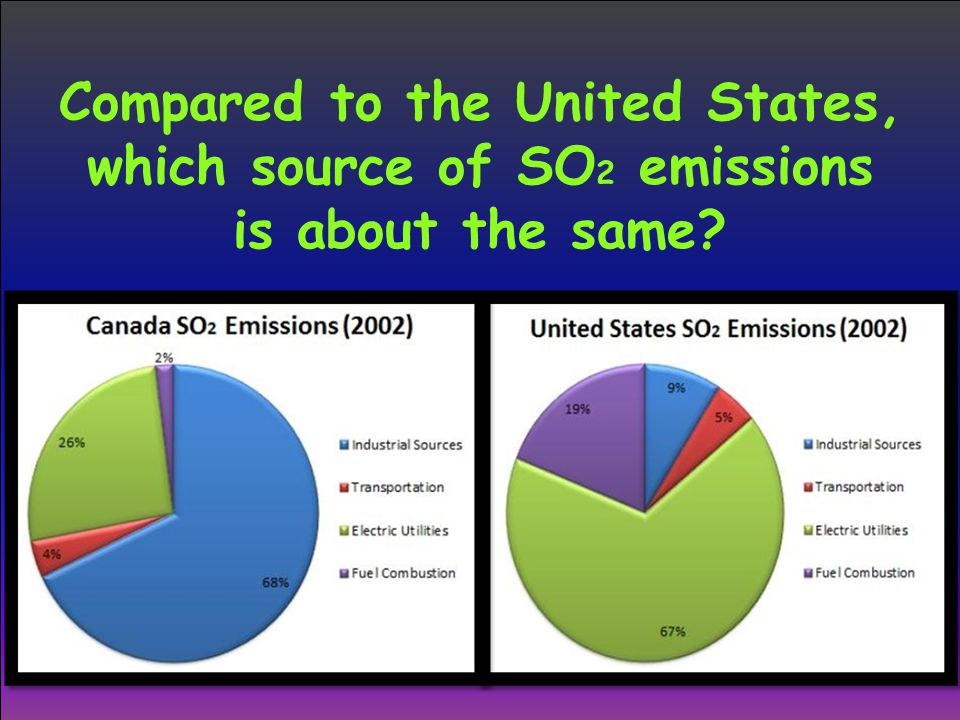Compared to the United States, which source of SO 2 emissions is about the same