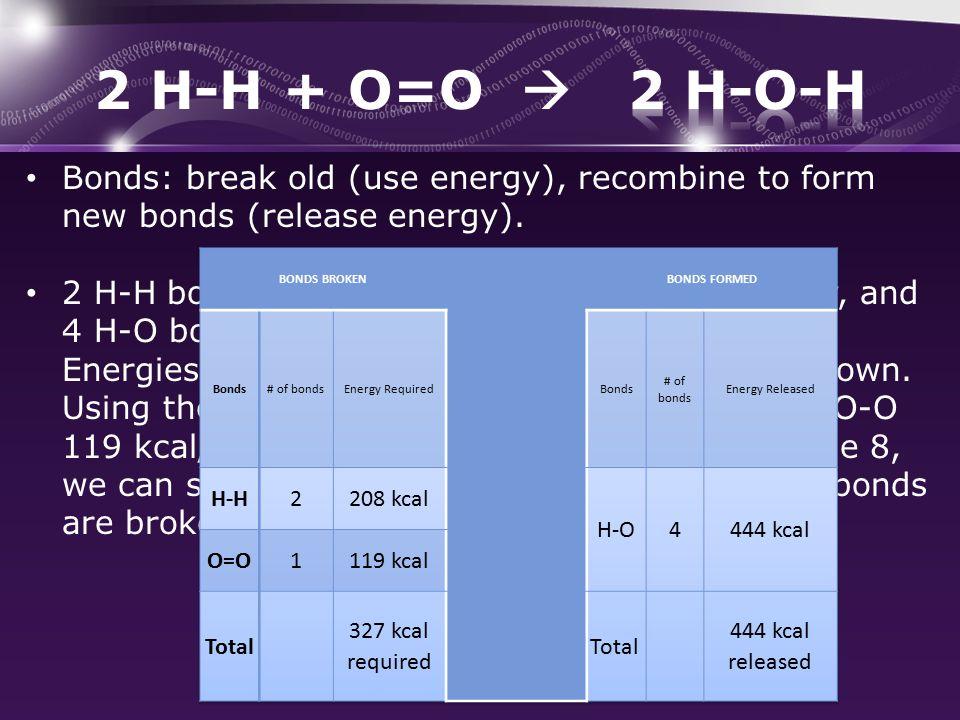 Bonds: break old (use energy), recombine to form new bonds (release energy).