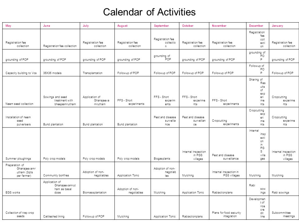 Calendar of Activities MayJuneJulyAugustSeptemberOctoberNovemberDecemberJanuary Registration fee collection grounding of POP Capacity building to Vos36X36 modelsTransplantationFollowup of POP Neem seed collection Sowings and seed treatment with bheejaamrutham Application of Ghanajeeva mrutham FFS - Short experiments Sharing of Res ults of exp eri me nts Cropcutting experime nts Installation of neem seed pulverisersBund plantation Pest and disease survellia nce Cropcutting experiments Summer ploughingsPoly crop models Biogasplants Internal inspection in PGS villages Pest and disease survelliance Internal insp ecti on in PG S villa ges Preparation of Ghanajeevamr utham (3qtls per farmer)Community bonfires Adoption of non- negotiablesApplication Tonic Adoption of non- negotiab lesMulching Internal inspection in PGS villagesMulching EGS works Application of Ghanajeevamrut ham as basal doseBiomassplantation Adoption of non- negotiablesMulchingApplication TonicRabiactionplans Rabi sow ings Collection of trap crop seedsCattleshed liningFollowup of POPMulchingApplication TonicRabiactionplans Plans for food security integration Developmen t of rice cre dit line Subcommittee meetings