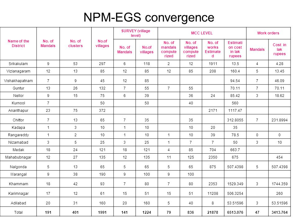 NPM-EGS convergence Name of the District No. of Mandals No.