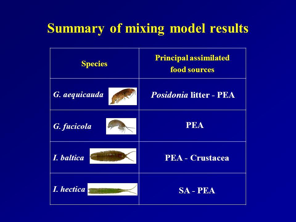 Summary of mixing model results Species Principal assimilated food sources G. aequicauda G. fucicola I. baltica I. hectica Posidonia litter - PEA PEA