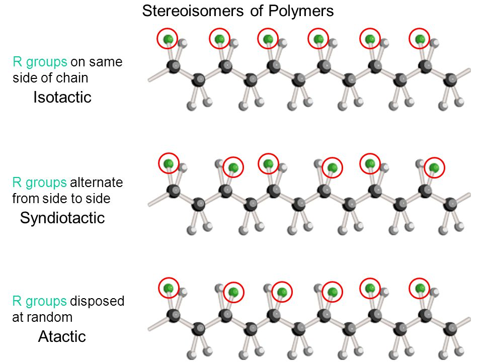 R groups on same side of chain Isotactic R groups alternate from side to side Syndiotactic R groups disposed at random Atactic Stereoisomers of Polymers