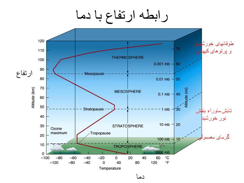 گرمای معممولی تابش ماوراء بنفش نور خورشید طوفانهای خورشیدی و پرتوهای کیهانی رابطه ارتفاع با دما دما ارتفاع