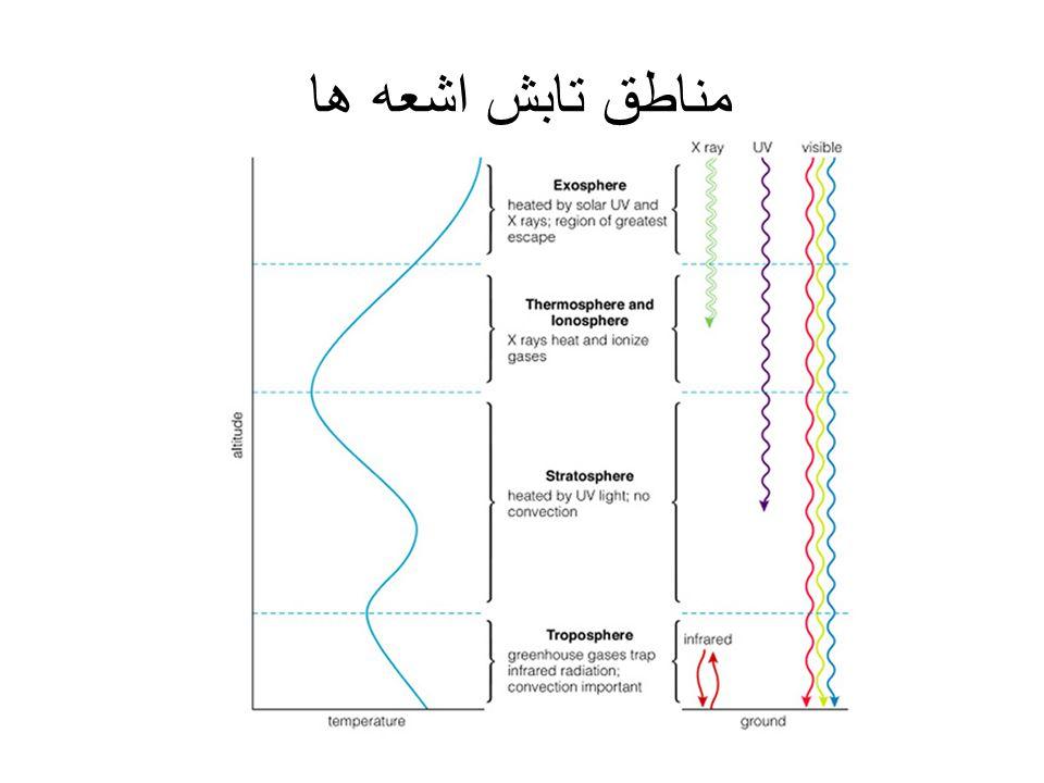 رابطه تعداد ذرات با ارتفاع