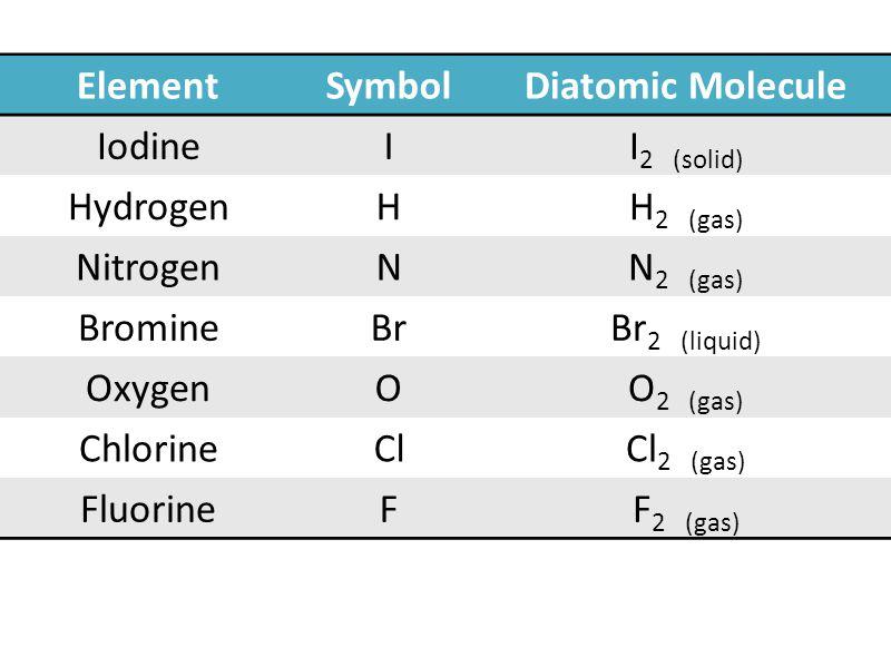 ElementSymbolDiatomic Molecule IodineII 2 (solid) HydrogenHH 2 (gas) NitrogenNN 2 (gas) BromineBrBr 2 (liquid) OxygenOO 2 (gas) ChlorineClCl 2 (gas) FluorineFF 2 (gas)