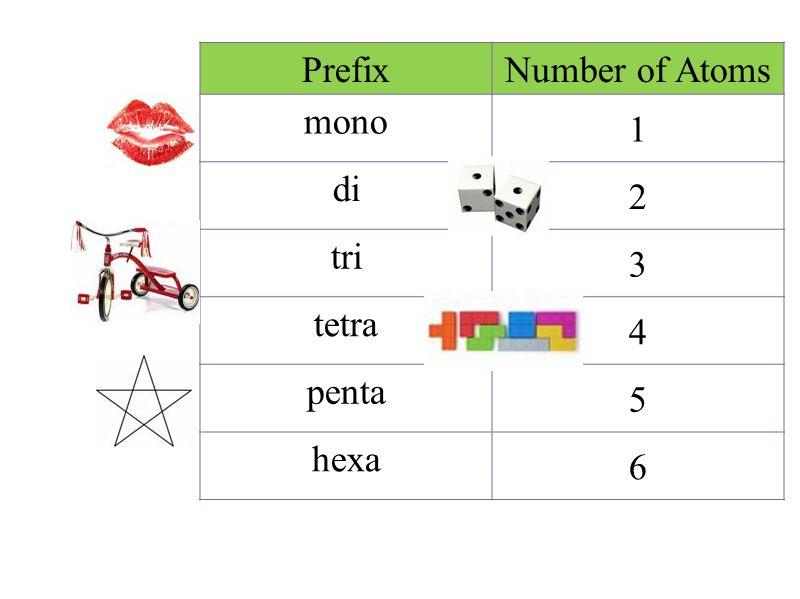 PrefixNumber of Atoms mono 1 di 2 tri 3 tetra 4 penta 5 hexa 6