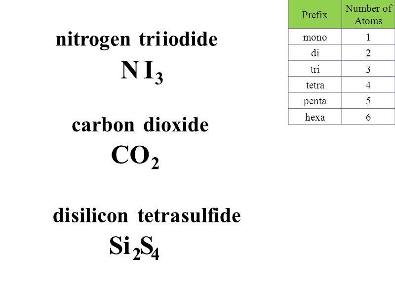 nitrogen iodide N IN I 3 tri Prefix Number of Atoms mono1 di2 tri3 tetra4 penta5 hexa6 carbon oxide CO 2 di silicon sulfide Si S di 2 4 tetra