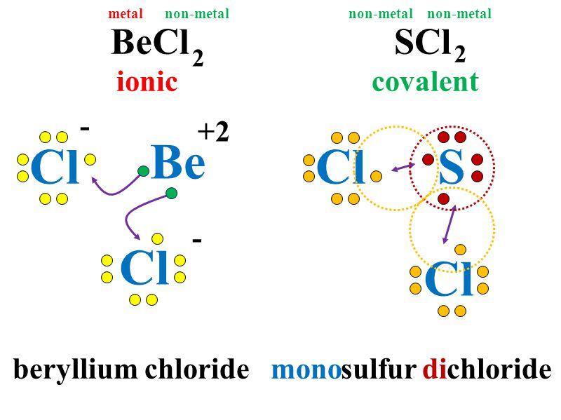 sulfur chlorideberyllium chloride BeCl 2 Be SCl mono 2 di metal non-metal ioniccovalent Cl +2 - - SCl