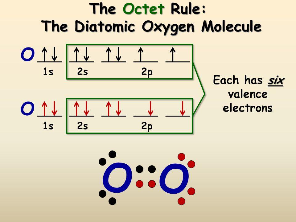 The Octet Rule: The Diatomic Oxygen Molecule O O 1s 2s 2p six Each has six valence electrons O O