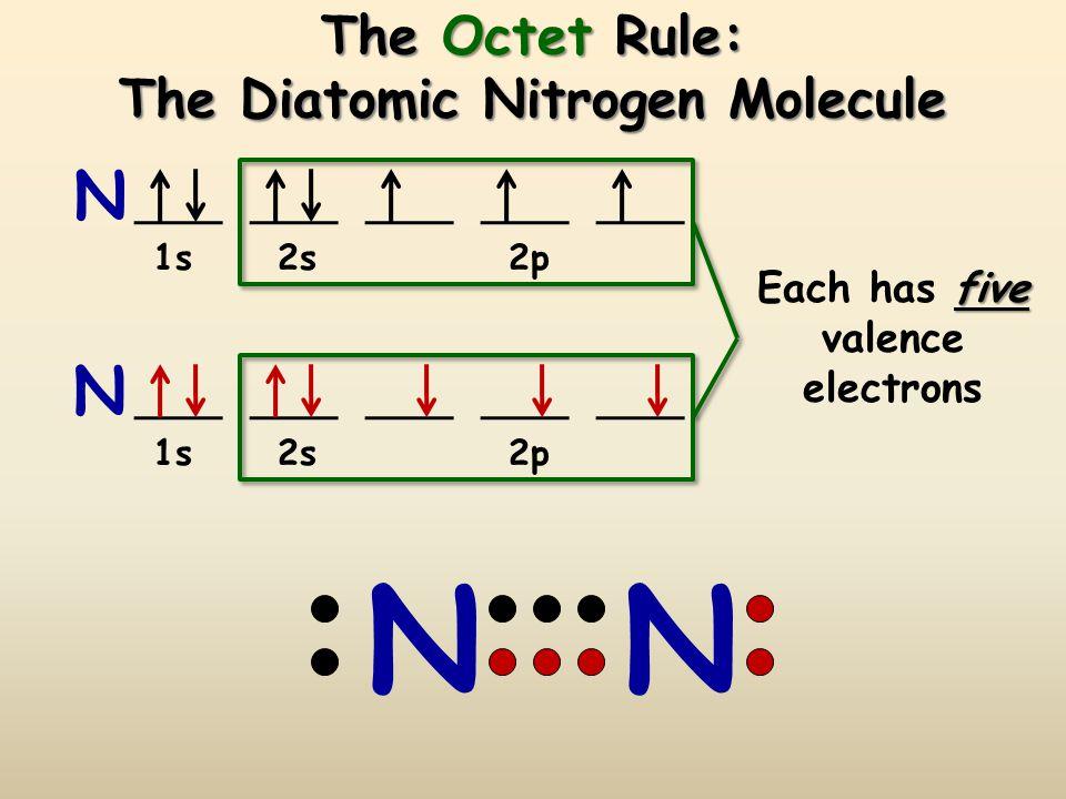 The Octet Rule: The Diatomic Nitrogen Molecule N N 1s 2s 2p five Each has five valence electrons N N